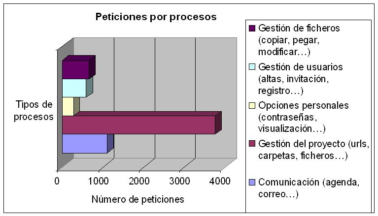 Peticiones por procesos